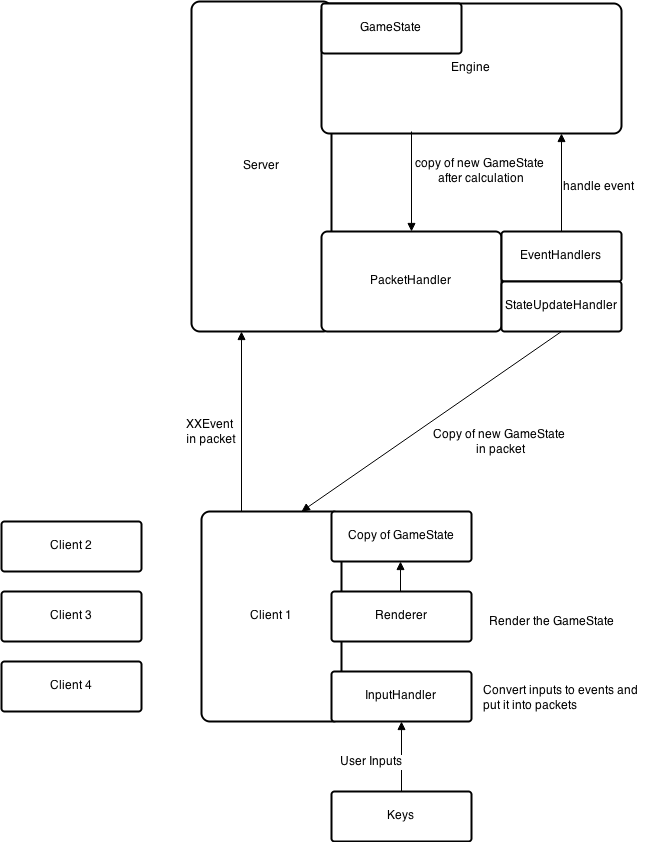 structure_of_game